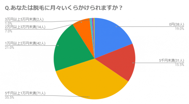 脱毛の上限予算は2万円【アンケート調査】